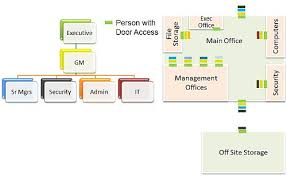 Master Key System Setup And Deployment