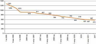 Обязательное страхование и его виды Курсовая работа Рисунок 2 Динамика общего количества страховых компаний на рынке в 2005 2011 годах