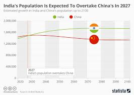Chart Indias Population Is Expected To Overtake Chinas In
