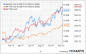 Strong Ad Revenue Growth Will Drive Alphabet Googl Stock