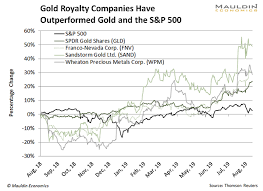 Sandstorm Gold Chart Niche Gold Stocks Are The Best Way To Invest In Gold Now
