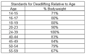 Deadlift Max Chart How Much Should The Average 60 Year Old Be Able To Deadlift