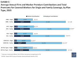 exhibit c average annual firm and worker premium contributions and total premiums for covered workers