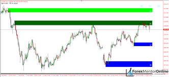 How To Identify Supply And Demand Zones On A Chart A Simple Supply And Demand Indicator You Can Use On Mt4