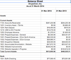 sample balance sheet for non profit how to read the association financial statements drupal association