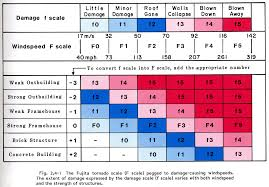 Storm Prediction Center Enhanced Fujita Scale Ef Scale