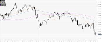 Usd Jpy Daily Chart Usd Jpy Technical Analysis Rebounds From Daily Lows Lots