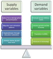 economics supply demand essay economics supply demand
