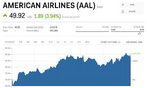 Amr Stock Chart Aal Stock American Airlines Stock Price Today Markets