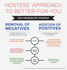 Hostess Sales Chart Hostess Has Some Big News Sensient Food Colors Sensient