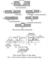 l tec welder wiring diagram l image wiring diagram welding defects diagram the wiring diagram on l tec welder wiring diagram