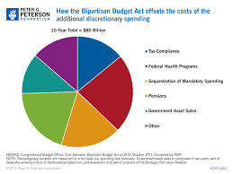 Cbo Budget Pie Chart Resource Library Search Peter G Peterson Foundation