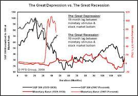 Comparing Economic Crises Mrs Myers U S History