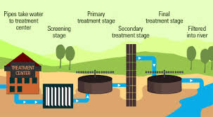 Water filter diagram for kids Wastewater Treatment Waste Water Treatment Pinterest Step By Step Process Of How Wastewater sewage Is Treated For Disposal