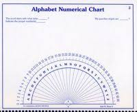 Dowsing Chart For Lottery Dowsing Chart For Lottery Pendulum Scrying How To Use