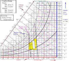 Temperature Humidity Comfort Zone Chart Comfort Energy Models Com
