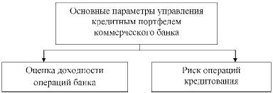 Кредитная и инвестиционная политика коммерческого банка Дипломная  В структуре банковского баланса кредитный портфель рассматривается как одно целое и составная активов банка которая характеризуется показателями доходности