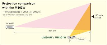 Nec Projector Um351w Um301w Um361x Um301x Projector