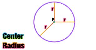 standard equation of a circle formula