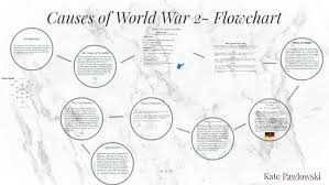 Causes Of World War 2 Flowchart By Kate Paw On Prezi