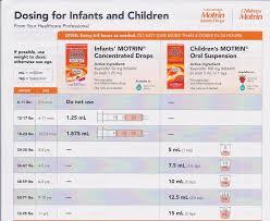 Baby Tylenol Chart 2017 Medication Dosing Ecp Wilson