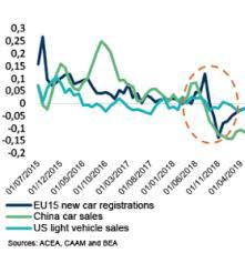 Car Disclosure Chart Automotive Economic Studies Coface