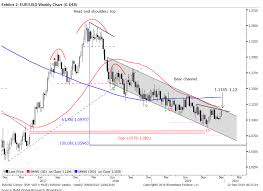 Gold Chart Live Forex Forexlive Forex Technical Analysis Live Updates