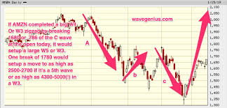 Amzn Long Term Elliott Wave Chart 5th Wave To 2500 2700 Or