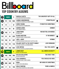 All American Mutt Debuts At 16 On Billboard Top Country Charts