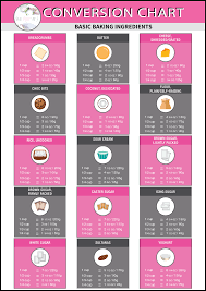 Baking Conversion Chart Cups Metric Imperial Free