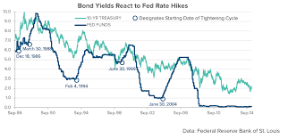 Fed Funds Rate At 7 5 Spdr S P 500 Trust Etf Nysearca