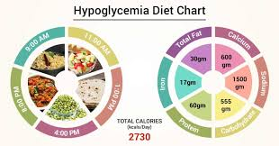 Diet Chart For Hypoglycemia Patient Hypoglycemia Diet Chart