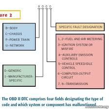 2 2l dohc ecotec engine diagram tractor repair wiring diagram bank 2 sensor 1 location mercedes