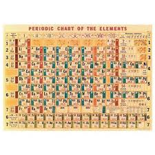 Periodic Chart Chart Of Elements Chemistry Print Vintage Chemistry Vintage Sign Chemistry Print Chemistry Sheet Chemistry Elements