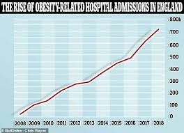 Nhs Bmi Chart For Adults Fat Britain Nhs Figures Show Obesity Related Hospital