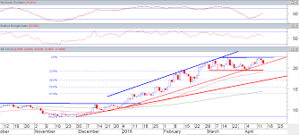 Sector Highlight Jse Gold Mining Index