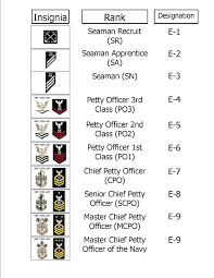 Us Military Enlisted Pay Chart Enlisted Pay Grade Rank Structure Of The Us Navy Steemit