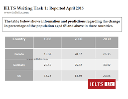 Table Chart Ielts Ielts Sample Charts For Writing Task 1 Practice