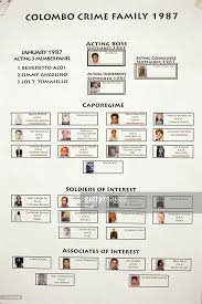 Crime Family Chart Pin On Wiseguys