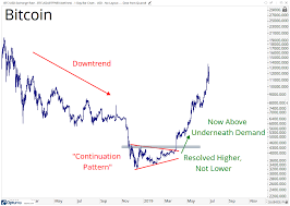 Bitcoin Plus Chart Chart Of The Week Bitcoin Is Not In An Uptrend All Star