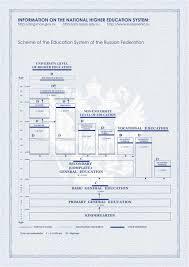 Европейское приложение к диплому Услуга по оформлению Европейского приложения к диплому платная