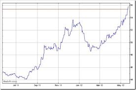 Indian Rupee Vs Dollar Chart Rupee Hits New Record Low Of 57 12 Today Will Rafale Deal