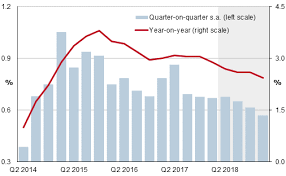 Spain Gdp Chart Spain Economy Maintains A Steady Course At The Outset Of 2018