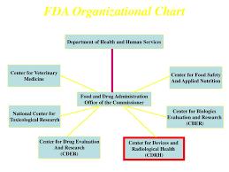 Cdrh Org Chart Ppt Fda Perspective On Cardiovascular Device Development
