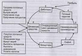 Оборотный капитал компоненты ликвидность объем оборотного  Рисунок 3 Движение денежных средств и операционный цикл