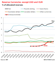 China Currency Trend Chart U S Dollar Status As Global Reserve Currency Edges Down