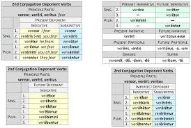 Deponent Verbs Dickinson College Commentaries