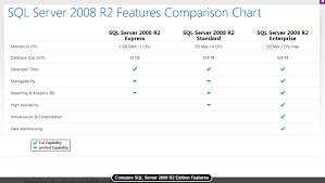 sql server 2016 editions comparison chart get the free express versions welcome to the us smb d ts2