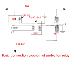 protection system in power system electrical4u power system protection relays