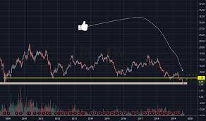 Lpl Stock Price And Chart Nyse Lpl Tradingview